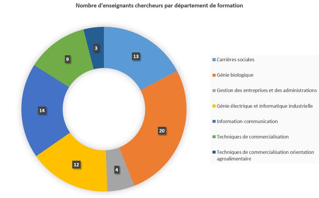 Répartition des EC par département